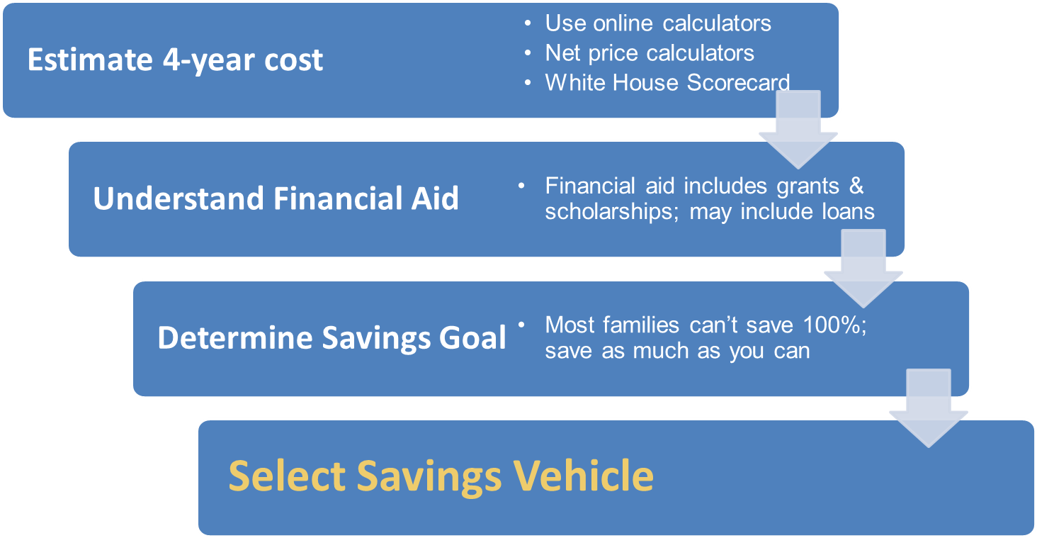 college savings planning saving for college university of