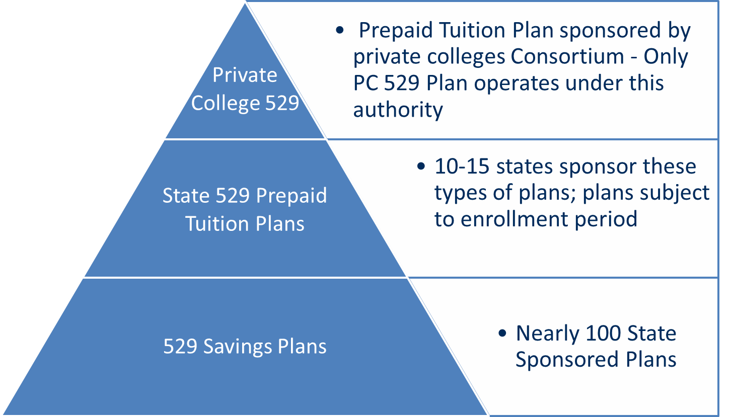 selecting a 529 plan saving for college university