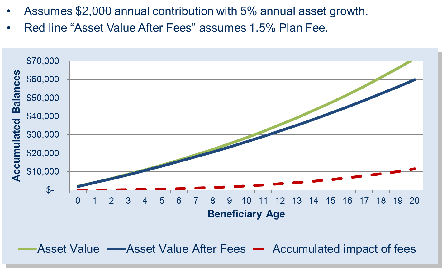 529 account fees - Impact_of_fees